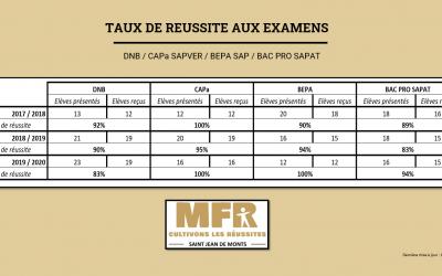 TAUX DE REUSSITE EXAMENS 2020